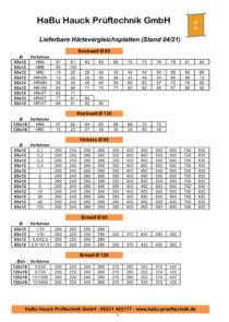 Lieferbare-HVP-Hauck-Prueftechnik-Seite-1